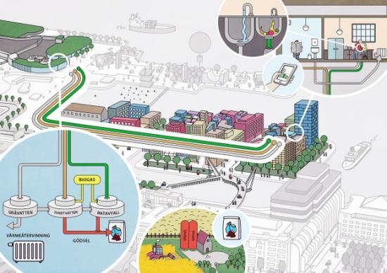 När de första flyttar in Oceanhamnen ska det unika matavfalls- och avloppssystemet vara i drift. Här kommer de nya fastigheterna att anslutas till tre olika rör; ett vakuumrör för toaletter, ett för bad, disk och tvätt och ett för kvarnat matavfall.