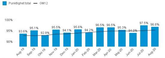 Punktligheten för pendeltågen de senaste månaderna. GM12 är det genomsnittliga värdet för de senaste tolv månaderna.