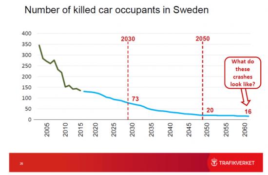 Prognos för trafiksäkerhetsutvecklingen.