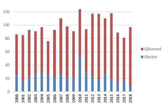 Figur 1. Antal omkomna i olyckor respektive självmord i bantrafiken totalt, dvs. järnväg, spårväg och tunnelbana sammantaget. Åren 2000–2018.
