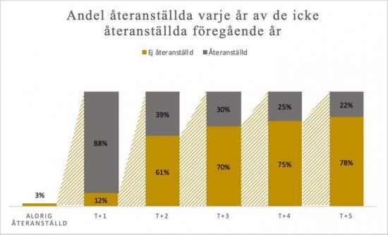 Andel av de som förlorade jobbet under finanskrisen som blev återanställd respektive inte återanställd 1-5 år efter finanskrisen 2008.