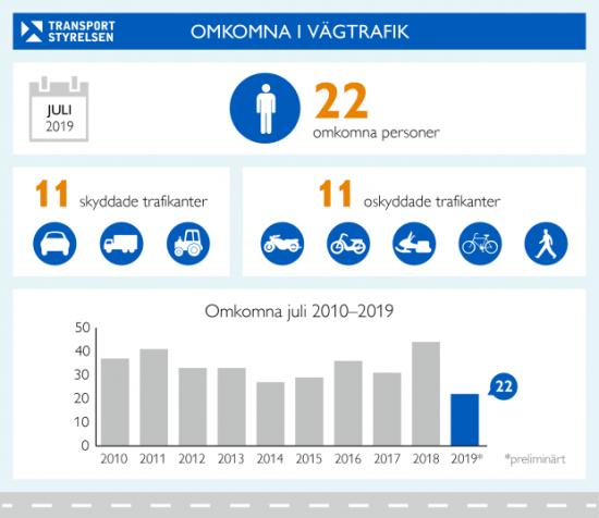 Antalet omkomna i vägtrafiken under juli månad är halverat jämfört med föregående år.