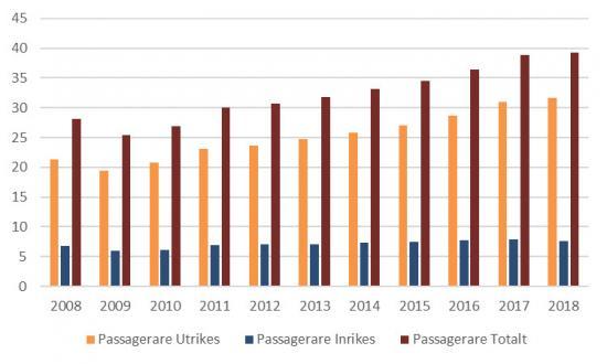 Antal passagerare i linjefart och chartertrafik utrikes, inrikes samt totalt. Miljoner passagerare, åren 2008−2018.