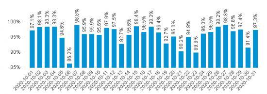 Punktligheten för pendeltågen dag för dag i oktober 2020.