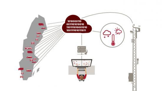 Över 200 miljoner mätpunkter samlas in istället för 300 mätpunkter i det konventionella systemet.