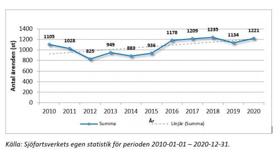 Antalet sjöräddningsinsatser för åren 2010-2020.