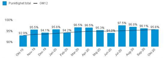 Punktligheten för pendeltågen de senaste månaderna. GM12 är det genomsnittliga värdet för de senaste tolv.