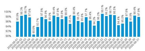 Punktligheten för pendeltågen dag för dag i augusti 2020.
