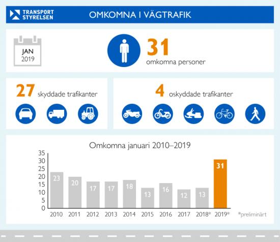 Mörk statistik när Transportstyrelsen visar nya preliminära siffror.