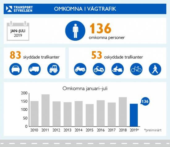 Grafiken ovan visar antalet omkomna i vägtrafiken januari-juli 2019. 136 personer omkom totalt, 83 skyddade (i personbil, lastbil och buss) och 53 oskyddade (på motorcykel, moped, cykel och fotgängare).