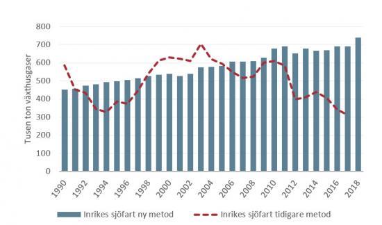 Figuren visar utsläpp av växthusgaser från inrikes sjöfart 1990–2018, jämförelse mellan ny och tidigare metod. I Inrikes sjöfart ingår bland annat godstransporter mellan svenska hamnar, sjöburen kollektivtrafik och fritidsbåtar.