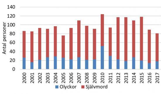 Figur 1. Antal omkomna i olyckor respektive självmord i bantrafiken totalt, dvs. järnväg, spårväg och tunnelbana sammantaget. Åren 2000 – 2017.
