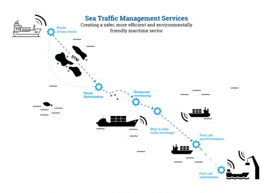 En av grundtankarna inom STM är att ett mer stukturerat och digitalt informationsutbyte mellan fartyg, hamnar och andra aktörer inom branschen ska bidra till effektivare sjöfart.